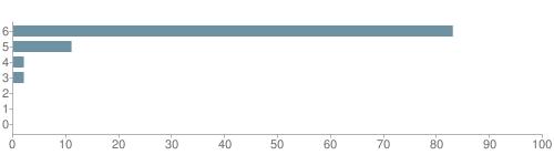 Chart?cht=bhs&chs=500x140&chbh=10&chco=6f92a3&chxt=x,y&chd=t:83,11,2,2,0,0,0&chm=t+83%,333333,0,0,10 t+11%,333333,0,1,10 t+2%,333333,0,2,10 t+2%,333333,0,3,10 t+0%,333333,0,4,10 t+0%,333333,0,5,10 t+0%,333333,0,6,10&chxl=1: other indian hawaiian asian hispanic black white
